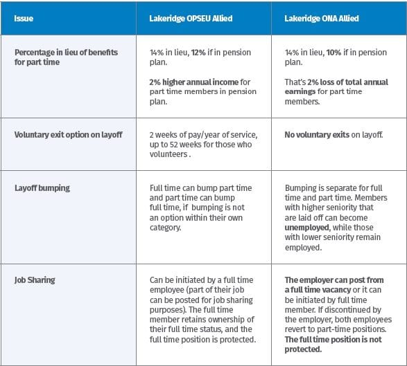 A table comparing contract details for Lakeridge allied with OPSEU and Lakeridge allied with ONA