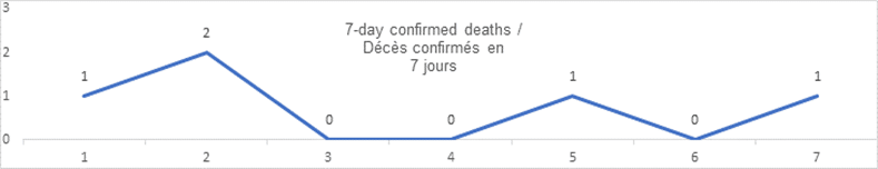 7 day confirmed deaths graph: 1, 2, 0, 0, 1, 0, 1