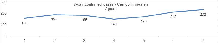 7 day confirmed cases September 4: 158, 190, 185, 149, 170, 213, 232