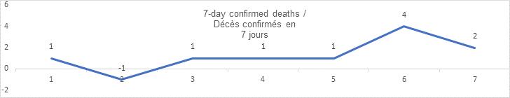 7 day confirmed deaths sept 16: 1, -1, 1, 1, 1, 4, 2
