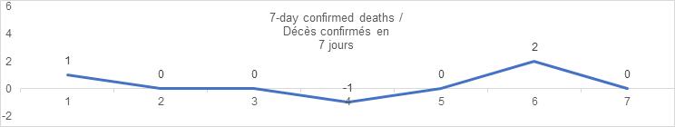 7 day confirmed deaths sept 7: 1, 0, 0, -1, 0, 2, 0
