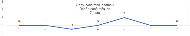 7 day confirmed deaths sept 08: 0, 0, -1, 0, 2, 0 0