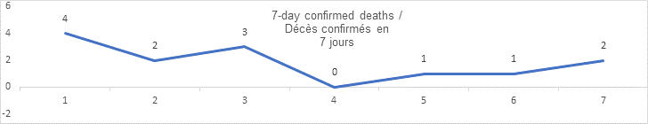 7 day confirmed deaths graph: 4, 2, 3, 0, 1, 1, 2