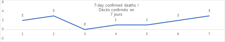 7 day confirmed deaths graph: 2, 3, 0, 1, 1, 2, 3