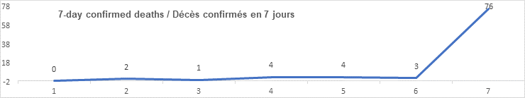 7 day confirmed deaths graph: 0, 2, 1, 4, 4, 3, 76