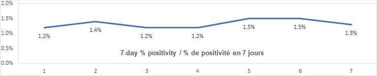 7 day percent positivity graph: 1.2, 1.4, 1.2, 1.2, 1.5, 1.5, 1.3