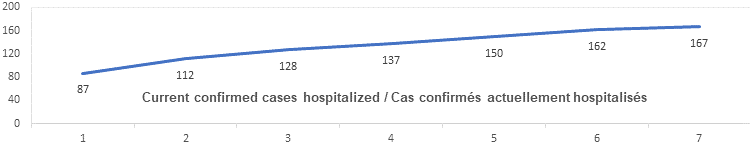 Current confirmed cases hospitalized graph: 87, 112, 128, 137, 150, 162, 167