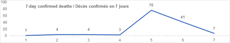 7 day confirmed deaths graph: 1, 4, 4, 3, 76, 41, 7