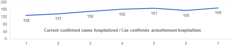 Current confirmed cases hospitalized graph: 128, 137, 150, 162, 167, 155, 169