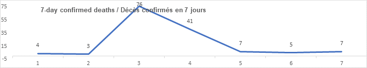 7 day confirmed deaths graph: 4, 3, 76, 41, 7, 5, 7