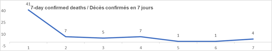 7 day confirmed deaths graph: 41, 7, 5, 7, 1, 1, 4