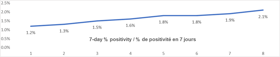 7 day percent positivity graph: 1.2, 1.3, 1.5, 1.6, 1.8, 1.8, 1.9. 2.1