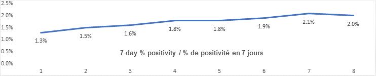 7 day percent positivity graph: 1.3, 1.5, 1.6, 1.8, 1.8, 1.9, 2.1, 2.0