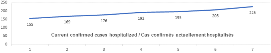 Current confirmed cases hospitalized graph: 155, 169, 176, 192, 195, 206, 225