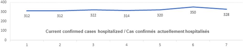 Current confirmed cases hospitalized Nov 2: 312, 312, 322, 314, 320, 350, 328