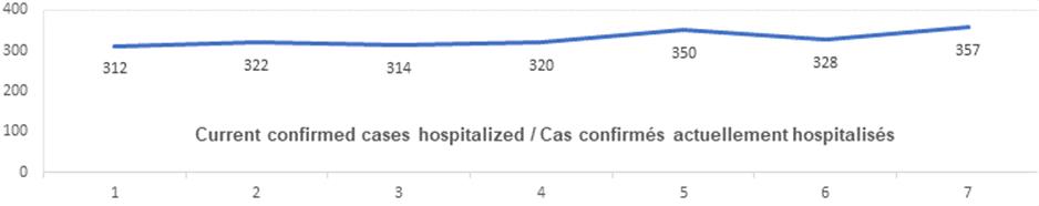 Current confirmed cases hospitalized nov 3: 312, 322, 314, 320, 350, 328, 357