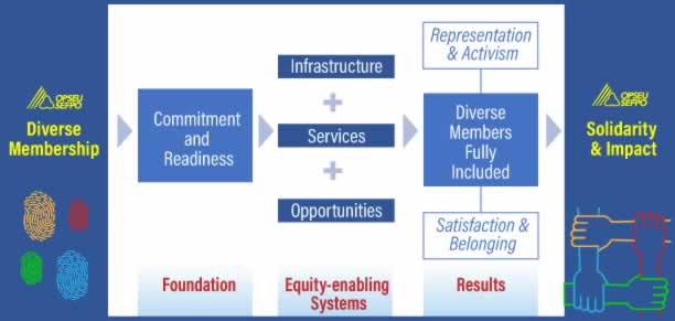 OPSEU SEFPO's Diverse Membership has a foundation of commitment and readiness. Equity enabling systems include infrastructure, services and opportunities. This results in representation and activism, diverse members being fully included, and satisfaction and belonging. The end goal for all of these pieces being in place is solidarity and impact within the union.