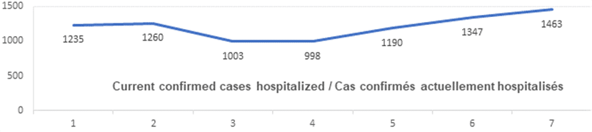 Graph: Current confirmed cases hospitalized Jan 6: 1235, 1260, 1003, 998, 1190, 1347, 1463