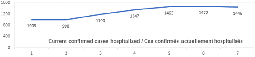 Graph current confirmed cases hospitalized: 1003, 998, 1190, 1347, 1463, 1472, 1446