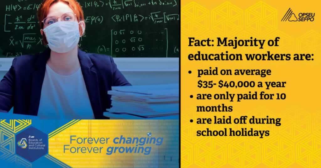 Fact: Majority of education workers are: paid on average 35 to 40 thousands a year, paid for 10 months, laid off during school holidays